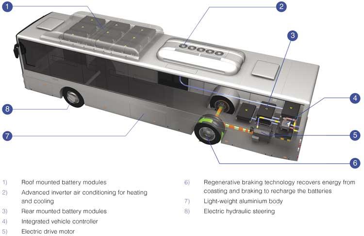 Yutong Electric Bus Diagram